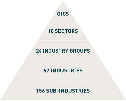 piramide-sectores-industriales-financiacion